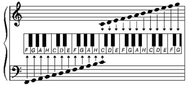 układ dźwięków na fortepianie